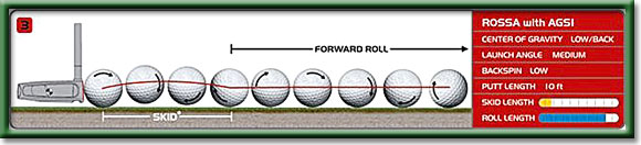 A Rossa Putters graphic showing how the grooves in AGSI Technology force the ball to roll forward immediately, rather than spin and skid in reverse like the action from common putters.